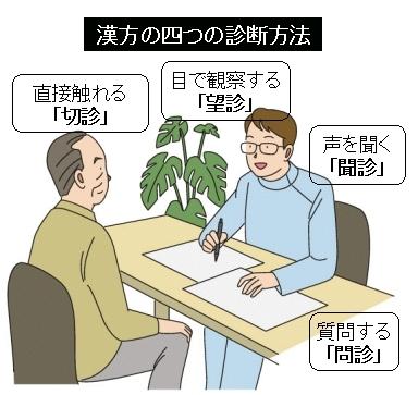 漢方医学の診断法「四診」