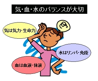漢方医学の「気・血・水」